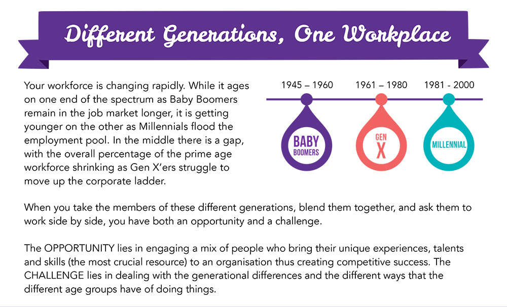 Different Generations, One Workplace
