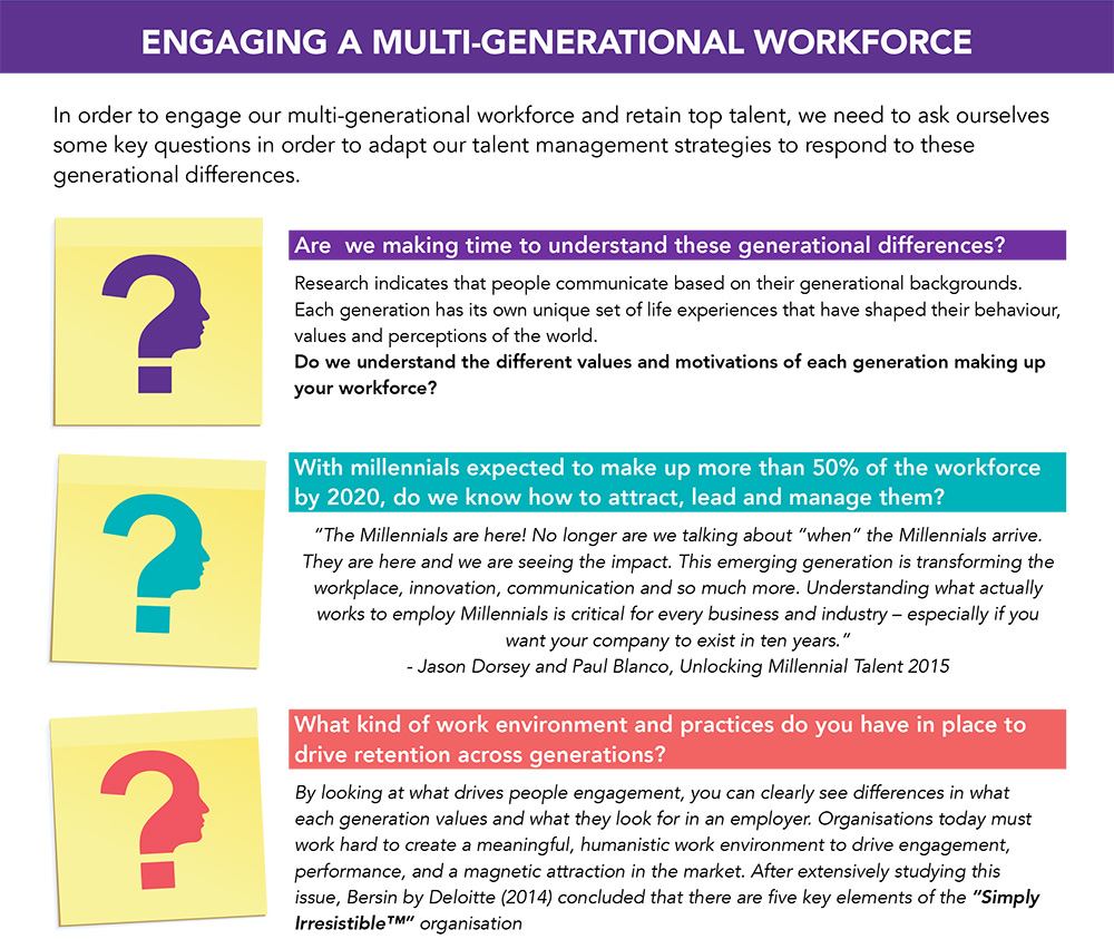 Engaging a  Multi-Generational Workforce